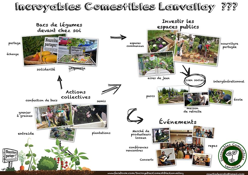 Incroyables Comestibles Lanvallay_explication
